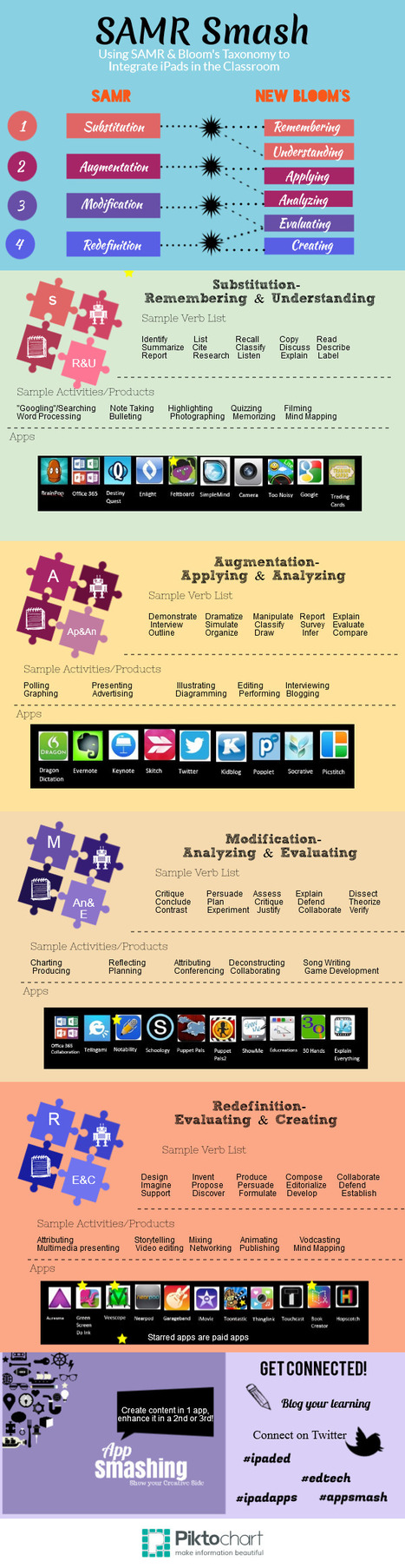 SAMR App Dice | 21st Century Blended Personalised and Flipped Learning | Scoop.it