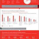 Evolución de las comunicaciones – Infografía | Infografias - Las mejores infografias de Internet - Internet Infographics | Digital Literacies - Media and Information | Scoop.it