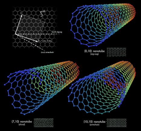Carbon nanotubes could one day enhance your brain | leapmind | Scoop.it