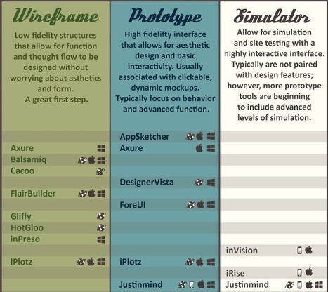 Wireframing Tools: The Ultimate Visual Information Guide [Infographic] | The Web Design Guide and Showcase | Scoop.it