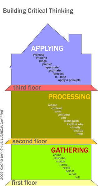 Critical Thinking in EFL/ESL | Blooms Taxonomy in EFL classroom | Scoop.it