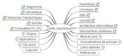 Tice au CDI: carte heuristique- Espace Doc Web - Académie de Lyon | Cartes heuristiques en classe | Scoop.it