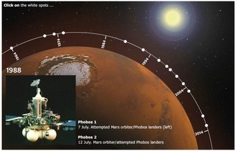 Free Technology for Teachers: A Short History of Mars Exploration | Hamilton West Shared Resources | Scoop.it