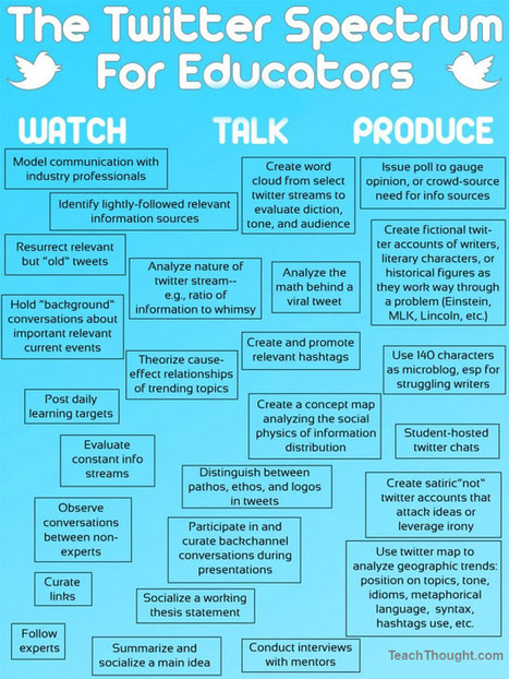 25 Ways To Use Twitter In The Classroom | ICT Resources, Apps and Tools for your Classroom | Scoop.it