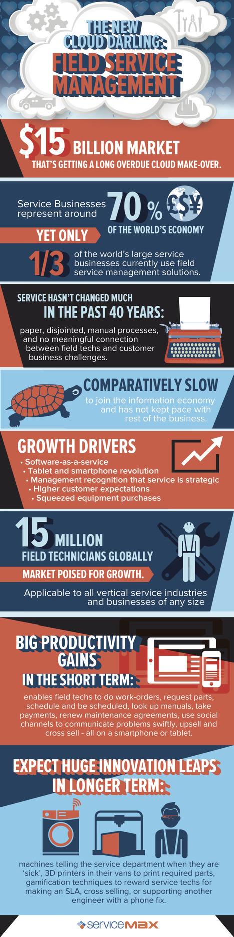 INFOGRAPHIC: Cloud Field Service Management | Cloud Central | Scoop.it