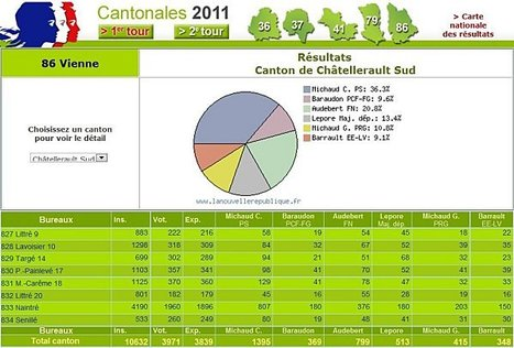 Résultats des élections, premier tour des cantonales 2011 | ChâtelleraultActu | Scoop.it