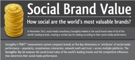 """How the world's 50 most valuable brands are faring in social media [Infographic] 