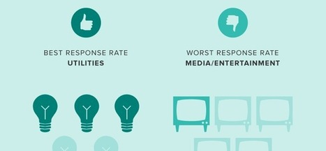 Quello che i Brand non dicono (sui Social) | Carlo Mazzocco | Il Web Marketing su misura | Scoop.it