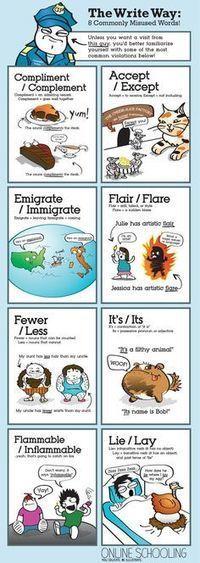 Verbs Word Wall | Literacy | Scoop.it