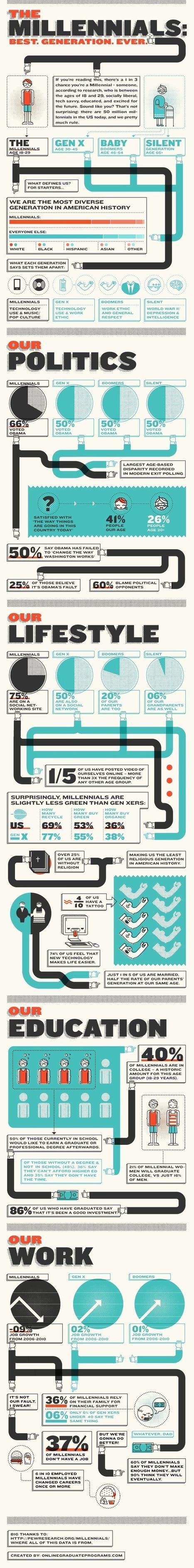 [Infographic] : Generation Y, best generation ever? | Psychology of Consumer Behaviour | Scoop.it