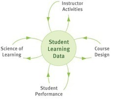 Learn More About OLI | Open Learning Initiative | E-Learning and Online Teaching | Scoop.it