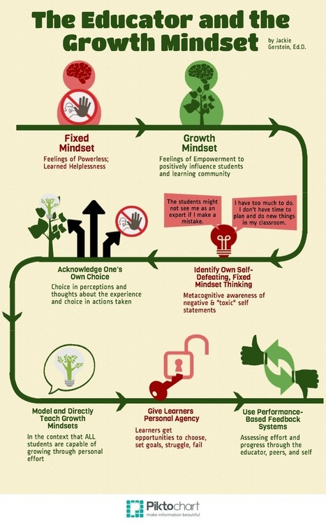 The Educator and the Growth Mindset | Infographic and Slides | ELA in the Modern Era | Scoop.it