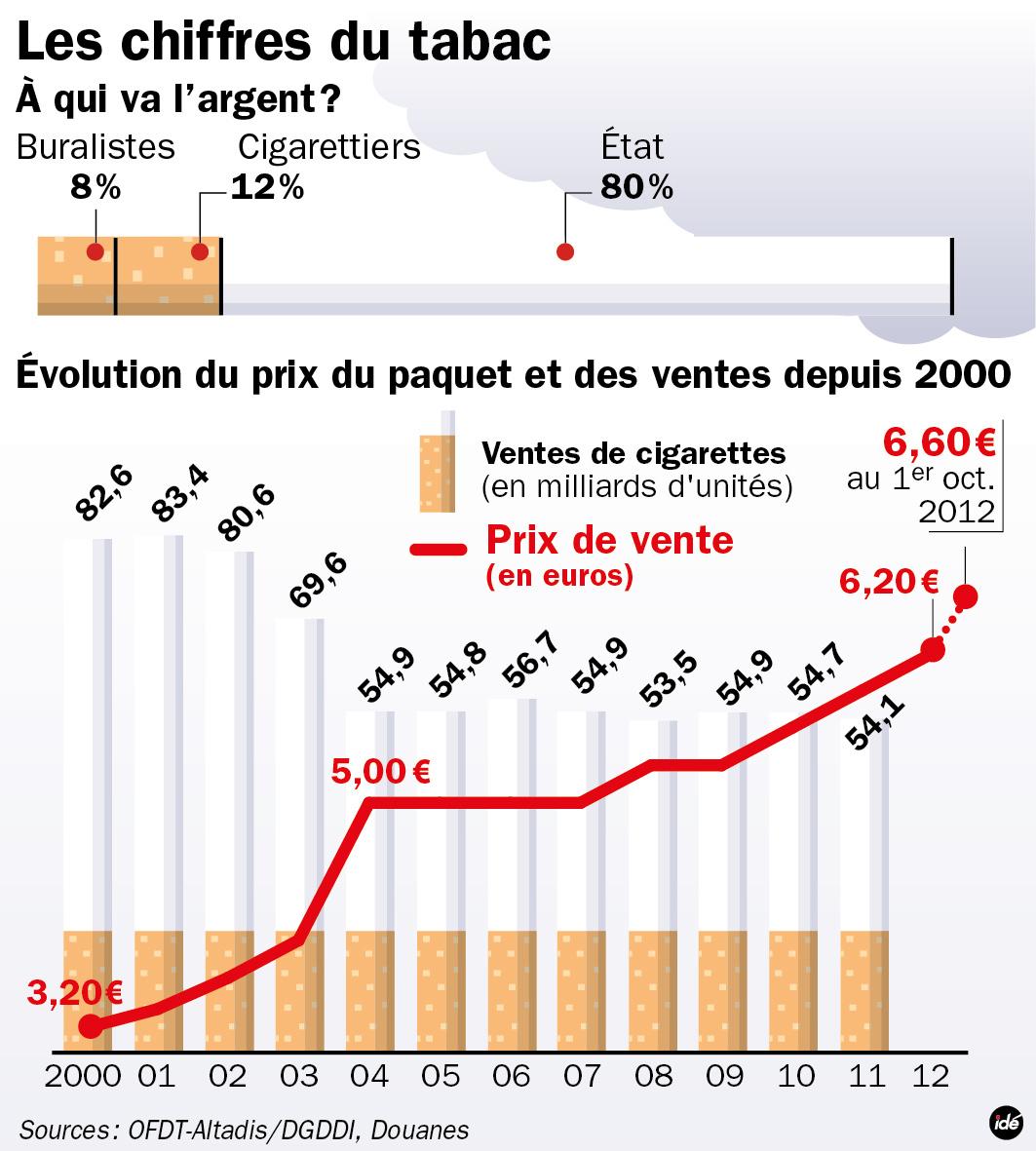 Infographie la hausse du prix du tabac fran - Acheter des graines de tabac en france ...