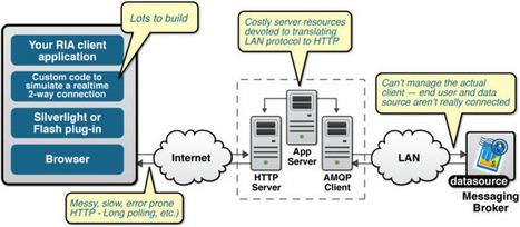 The Benefits of WebSocket | Node.js | Scoop.it