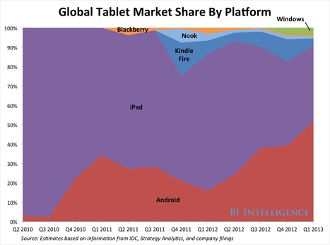 Tablet Market Share By Platform Infographic Reveals Android Rise - Yet iPad Still Rules in Usage Share | cross pond high tech | Scoop.it