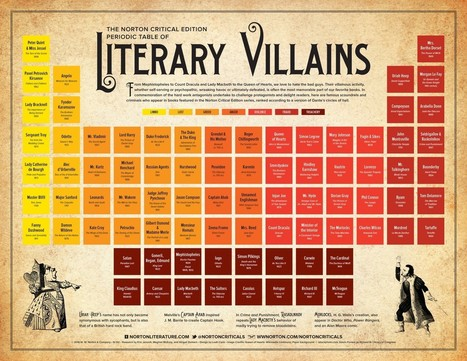 Periodic table of literary villains #infographic | Inspirational Infographics | Scoop.it