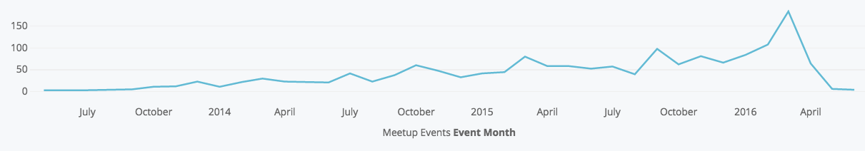 Docker Community Passes 100K Meetup Members Milestone