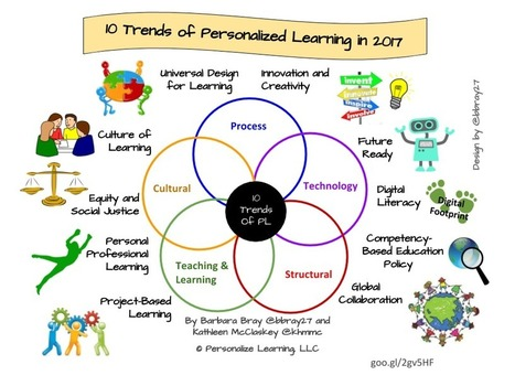 Ten trends of personalized learning in 2017 | Organización y Futuro | Scoop.it