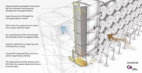 A system that could turn atmospheric CO2 into fuel | Piccolo Mondo | Scoop.it