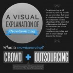 A Visual Explanation of Crowdsourcing [Infographic] | Social sciences and social media | Scoop.it