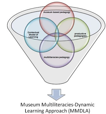Museum-based Multiliteracies and Learning for 21st Century Skills, a preliminary study   Daily Newspaper   Scoop.it