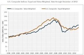 Calculated Risk: CoStar: Commercial Real Estate prices up 4.3 ... | Commercial Real Estate News | Scoop.it