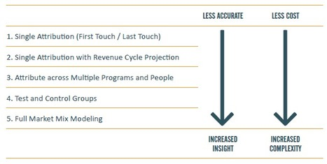 How to Measure the ROI of Your Marketing Programs | Beyond Marketing | Scoop.it