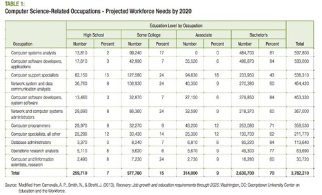Where the Jobs Are: The [U.S.] Computing Labor Market | :: The 4th Era :: | Scoop.it