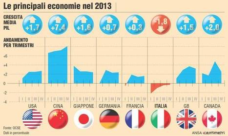 Pil mondiali: ecco le stime dell'Ocse per il 2013 | The business value of technology | Scoop.it