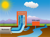 Water Budgets: A Holistic Look at Efficiency | Designing | Scoop.it