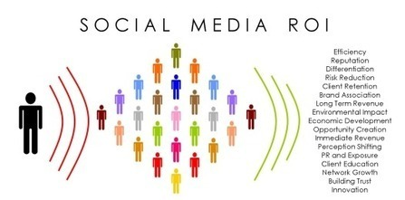 10 Ways to Prove the Value of Social Media Monitoring - Brandwatch | Marketing Research | Scoop.it