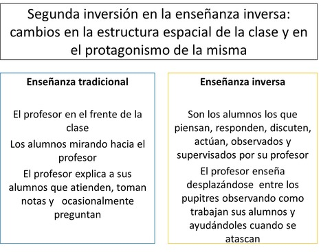 Flipped classroom ¿Cuáles son sus ventajas? ¿Cuál es su origen? | Universidad 3.0 | Scoop.it