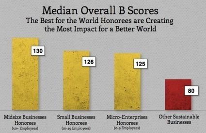 The Most Important Business Ranking in the World | #SocEnt | Scoop.it