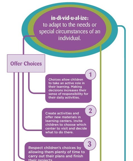 How Do You Individualize Instruction? (Infographic) | Implementing Common Core Standards in Special Education | Scoop.it