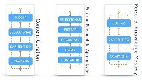 Gestionando el caos a través de mi PLE | Entornos Personales y Sociales de Aprendizaje | Scoop.it