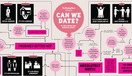 Can We Date? Flowchart | Data Visualization for Social Media | Scoop.it