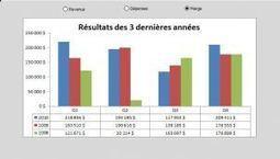 WEBINAIRE: Construire un tableau de bord dansExcel | Intelligence d'affaires | Scoop.it