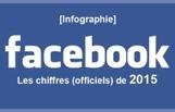 Infographie Facebook : Les chiffres officiels du réseau social en 2015 | Les réseaux sociaux | Scoop.it
