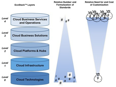 Cloud Standards: Most Costly When Absent | Content Delivery | Scoop.it