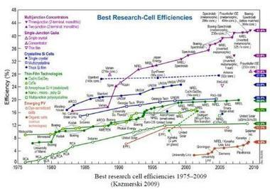 Smaller, cheaper, faster: Does Moore's law apply to solar cells? | Scientific American | Sustainable ⊜ Smart Path | Scoop.it