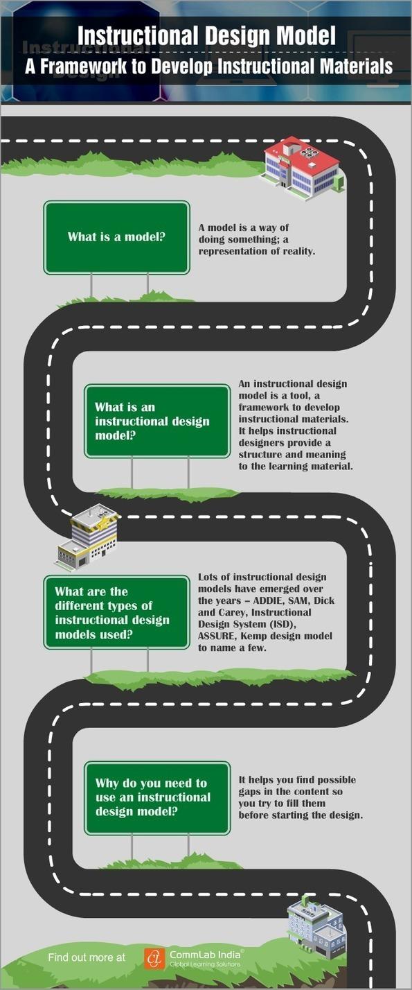 Instructional Design Model A Framework