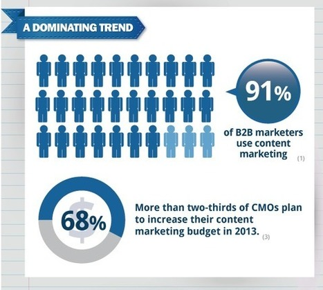 The State of B2B Content Marketing: Tactics, Sharing Tools and Metrics [INFOGRAPHIC] | Social Media Today | All about Web | Scoop.it