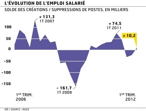 Légère hausse surprise del'emploi au premier trimestre   ECONOMIE ET POLITIQUE   Scoop.it