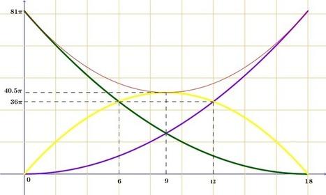 Introducción a las inecuaciones mediante un problema de modelización | Educación Matemática | Scoop.it