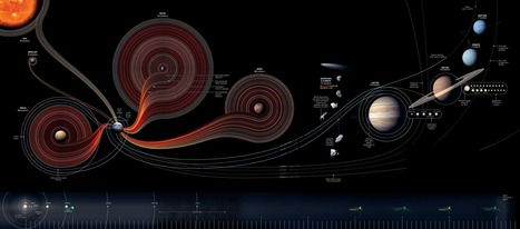 50_Years_Space_Exploration1.jpg (3861x1706 pixels) | A perspective of our world | Scoop.it