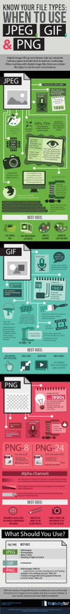 Know Your Digital Image Types: When to Use JPG, GIF And PNG – #infographic | Herramientas digitales | Scoop.it