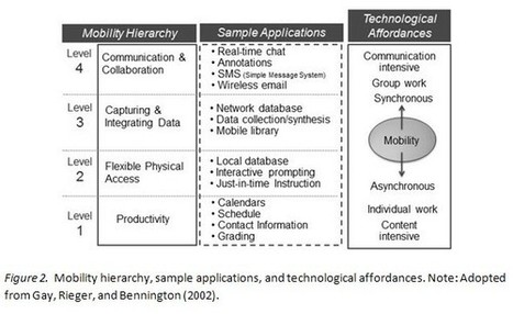A pedagogical framework for mobile learning | Shift Education | Scoop.it
