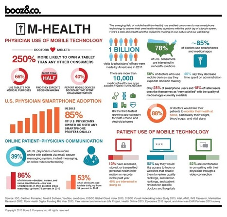 [INFOGRAPHIC] M-Health Physician Use of Mobile Technology | Pharma strategy digest | Scoop.it