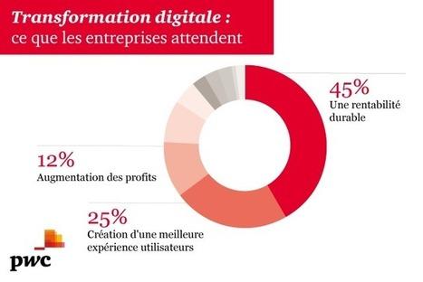 Transformation digitale: les 10 commandements | Stratégie Digitale et entreprises | Scoop.it