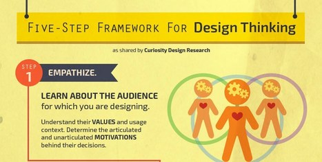 5 step framework for design thinking infographic - e-Learning Infographics | Linking Literacy & Learning: Research, Reflection, and Practice | Scoop.it